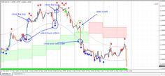 Gool Forex Trading System
