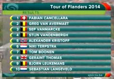 Tour of Flanders Results - Top 10 pic.twitter.com/4ptgkBaHER
