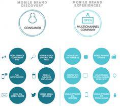 Mobile marketing strategy success factors