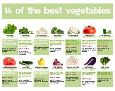 14 of the Best Vegetables [click 3x to enlarge]