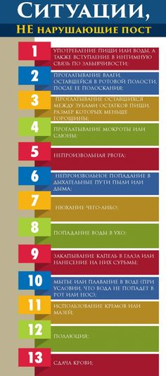 Факты, которые мусульманин должен знать о посте Ramadan, Quran, Periodic Table, Islam, Religion, Bbq, Barbecue, Periodic Table Chart, Barbacoa