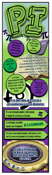 Pi Infographic - Great to hand out as a bookmark on Pi Day