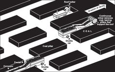 Typical underground mining operation using continuous mining techniques.