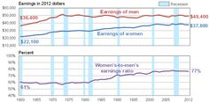 The Stagnation Of The Middle Class, In 1 Graph : NPR....gender pay gap