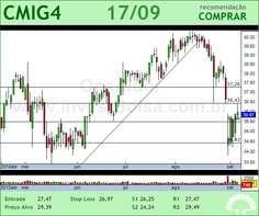 CEMIG - CMIG4 - 17/09/2012 #CMIG4 #analises #bovespa