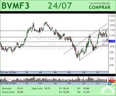 BMFBOVESPA - BVMF3 - 24/07/2012 #BVMF3 #analises #bovespa