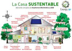 Arquitectura sustentable | Cursos | Desarrollo Humano | Fundación Energizar