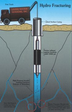 Hydraulic fracturing is the propagation of fractures through layers of rock using pressurized fracturing fluid. This technique is primarily used in the extraction of resources from low permeability reservoirs – such as shale gas, tight gas, CBM, and unconventional liquids – which are difficult to recover through regular drilling procedures. Hydraulic fracturing services are provided by oilfield service companies (such as Halliburton) to oil and gas companies (such as Shell).