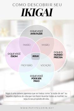 Como descobrir seu ikigai! Quer uma ajuda nisto? Clica na imagem! Alta Performance, 5am Club, Miracle Morning, Kaizen, Design Thinking, Study Tips, Time Management, Better Life, Girl Boss
