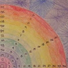 """multiplication clock instructions ~ A friend says """"I did this this with my daughter who has a math learning disability and it made what the times table were click for her."""""""