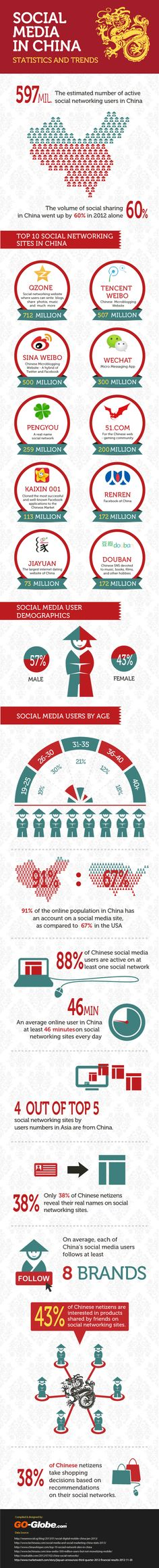 Social Media In China – Statistics and Trends Infographic
