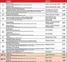 BodyPump tracklist | Health & Fitness | Pinterest | Bodypump ...
