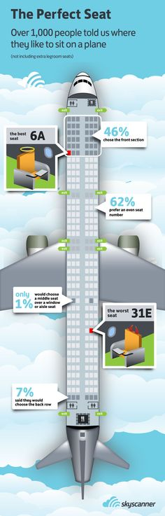 """[infographic] """"The perfect seat"""" Apr-2012 by Skyscanner.net - Survey: Over 1000 people told Skyscanner where they like to sit on a plane - Original Post: http://www.skyscanner.net/news/skyscanner-reveals-perfect-seat-6a"""