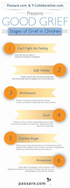 Seems appropriate for today's #DWDchat (7pET): Stages of Grief in Children