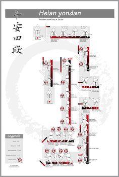 Poster Shotokan-Kata: heian yondan – #shotokan #kata #heian #heianyondan