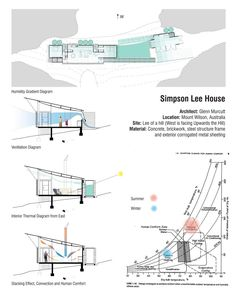 Simpson Lee House Architecture Student, Sustainable Architecture, Architecture Plan, Architecture Graphics, Brewery Design, Passive Design, Small Apartment Design, Underground Homes, Passive House
