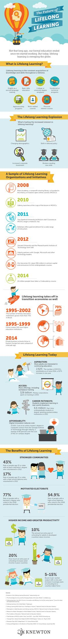The Future of Lifelong Learning Infographic presents the recent lifelong learning explosion, provides a brief overview of lifelong learning organizations and initiatives and lists some of its societal benefits.