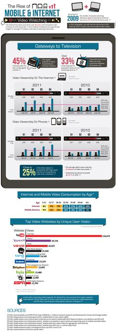 The Rise of mobile and Internet video watching