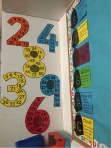 I've been working on my Maths display for the last few days. I find Maths displays difficult/annoying as they need to be changed with every new topic (which at times can mean every week). Math Strategies, Math Resources, Math Activities, Maths Working Wall, Math Wall, Math Multiplication, Second Grade Math, Homeschool Math, Math Classroom