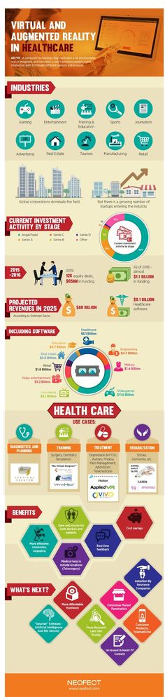 The use of virtual reality (VR) and augmented reality (AR) is growing in the healthcare industry, according to a new infographic by Neofect. Applications can be used for a variety of medical purposes including: diagnostics and planning, training through s