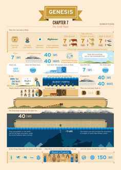 The Real Story of Noah by Peter Hui, via Behance