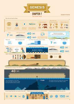 The Real Story of Noah by Peter Hui, via Behance