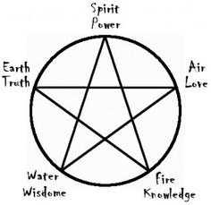 how-to-cast-a-wiccan-circle-300x292.jpg
