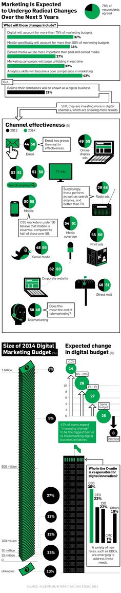 Infographic: CMOs Are Preparing for Digital to Grow to 75% of Marketing Budgets | Adweek