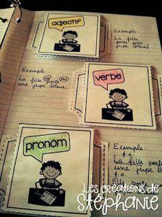 French parts of speech. Teaching Grammar, Teaching Writing, Teaching Resources, French Teacher, Teaching French, French Worksheets, Core French, French Grammar, Teachers Corner