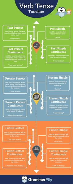 Understand the different verb tenses with this GrammarFlip.com infographic!