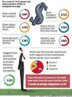 Cosa vogliono gli startupper dagli investitori seed? Mentoring per crescere. Ne parliamo su https://www.facebook.com/seedup2015/photos/a.676822495753312.1073741830.670491329719762/682407911861437/?type=3