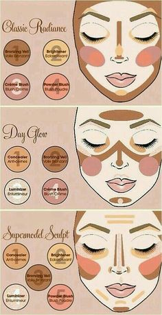 Contouring simple guide.