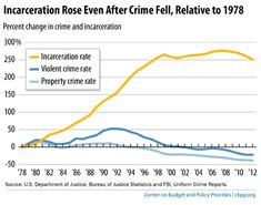 As Inmate Population Climbs Number Of Corrections Officers Drops