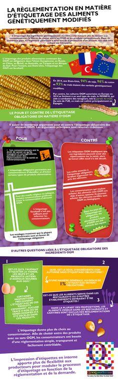Impression d'étiquettes et OGM  -  Cet infographique montre où en est la législation en matière d'étiquetage relatif aux OGM. Cette image est proposée par http://www.quicklabel.fr/products-services/, qui commercialise des imprimantes à étiquettes adaptables à de nombreux types d'impressions.