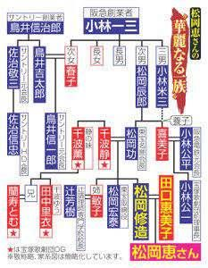 麻生太郎の家系vs松岡修造家系wwwwwwwwwwww ラビット