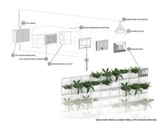 The NanobiomeBuilding Skin is at once a thoroughly integrated vertical gardenfacade system and a case study in urban conservation garden design.Recognized by Architect Magazine's 2016 R+D Awards.The planted and fully irrigated facade system is executed in glazed slip-formed terra cotta...
