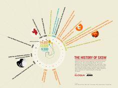 nice timeline idea - infographic