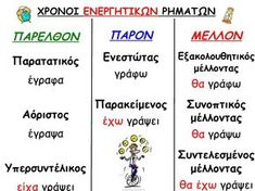 Greek Language, Speech And Language, Second Language, School Lessons, School Hacks, School Tips, Kai, Learn Greek, Greek Alphabet