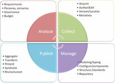 Rahel Bailie's Content Strategy Methodology