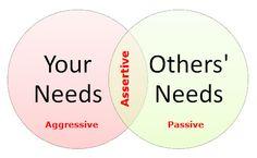 Assertiveness diagram ii