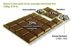 Price of Chocolate Infographic: Breaking the poverty cycle in cocoa farming #FairTrade via @oxfaminternatl