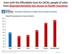 Even with the Affordable Care Act (ACA), people of color have disproportionately less access to Health Insurance.   Source: Henry J. Kaiser Foundation / Peter G. Peterson Foundation