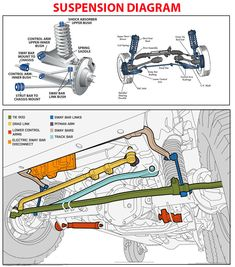 Suspension Diagram - is scheme which will helped understood the suspension anatomy. Suspension has some different kinds, but there is McPherson diagram Engine Repair, Car Engine, Mécanicien Automobile, Car Learning, Car Facts, Automotive Engineering, Jeep Xj, Jeep Wranglers, Car Gadgets
