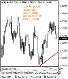 Daily Technical Strategist On EURUSD - Stock Trading Community - News, Penny Stocks, Forex, Day Traders