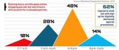Customer Behavior - How Consumers Use Tech to Shop at Home and in Stores : MarketingProfs Article