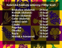 Kalorické hodnoty zeleniny