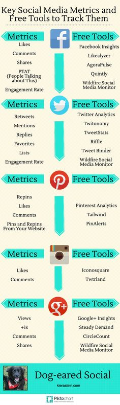 21 Social Media Metrics You MUST Track and Free Tools to Track Them