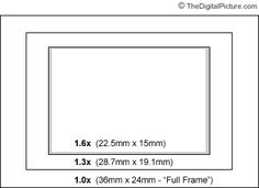 Field of View Crop Factor Comparison for Canon Cameras
