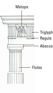 This image identifies the columns designing ideas used throughout the renaissance period.