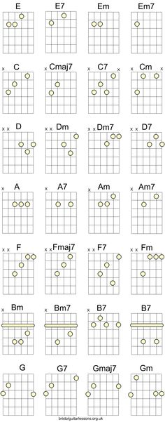 Guitar guitar chords in spanish : Pinterest • The world's catalog of ideas